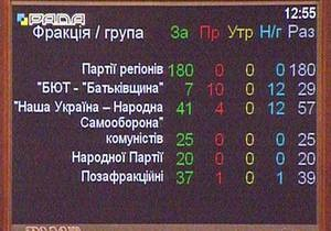 Перенос выборов: кто голосовал за продление полномочий Верховной Рады