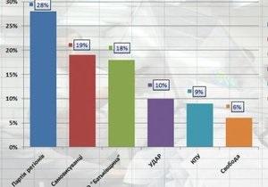 Экзит-полл TNS и Социс: Регионалы уверенно выиграли выборы по мажоритарке