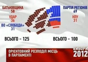 Экзит-поллы дают оппозиции в среднем 122 места по партийным спискам