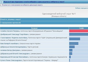 После смены главы 11 окружкома у оппозиционного кандидата отняли 380 голосов - Батьківщина
