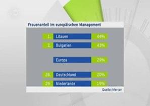 Немецкая бизнес-элита остается  джентльменским клубом