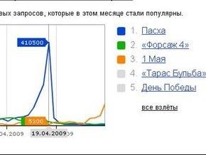 Яндекс расскажет о поисковых интересах украинских и российских пользователей