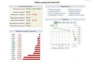 Индекс Украинской биржи незначительно поднялся после утреннего падения почти на 12%