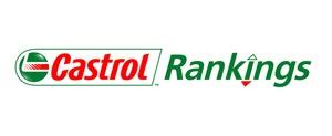 Борьба в верхних строчках Castrol Driver Rankings накаляется