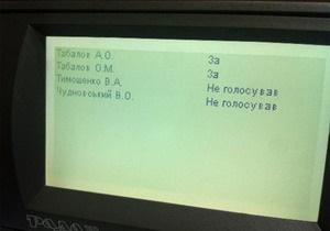 Карточки Табаловых голосуют синхронно с Партией регионов