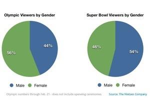 Большинство зрителей трансляции Олимпиады - женщины