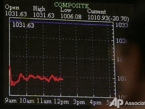 Рынки: Низкая активность продолжается