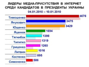 Кандидаты в президенты увеличивают свое медиа-присутствие