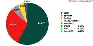 Мобильная вирусология: новые зловреды под новые платформы
