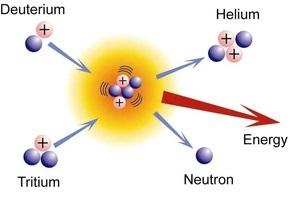 В США стартует имитация Солнца - масштабный эксперимент по ядерному синтезу энергии