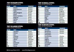 Financial Times назвала Харьков лучшим городом по экономической эффективности