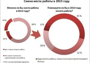 Украинцы активно интересуются новой работой, не боясь быть уволенными - исследование