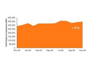 В 2009 году количество показов интернет-баннеров в США выросло на 21%