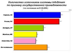 Количество украинских сайтов в системе InfoStream превысило 2000