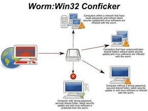 Microsoft заплатит за голову создателя вируса Conficker