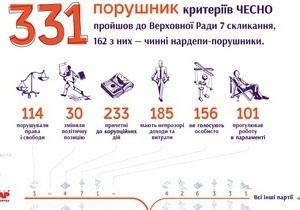 В новом парламенте будет работать 331 нарушитель критериев ЧЕСНО