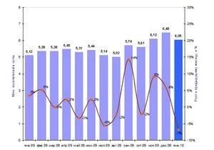 Аудитория интернет-СМИ в рунете за год выросла на 18%