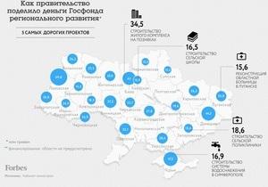 ЗМІ з ясували, на розвиток яких регіонів буде витрачена основна сума з мільярдного держфонду