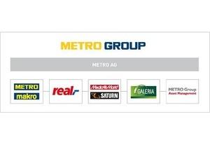 Продажи и прибыль Metro разочаровали инвесторов