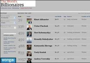 Forbes: Ахметов - 39-ий серед мільярдерів