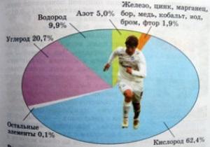 Андрей Аршавин попал в учебник по химии