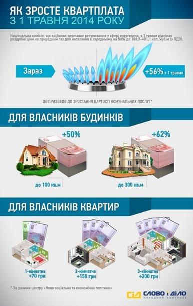 ТАРИФЫ НА ГАЗ С 1 ИЮЛЯ 2017  ТАРИФЫ 2017