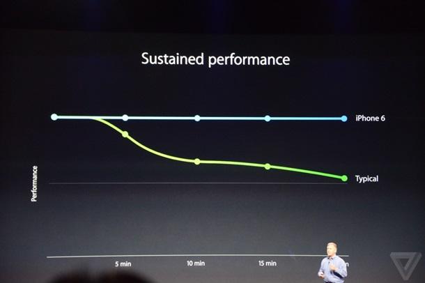 Скорость работы Apple iPhone 6