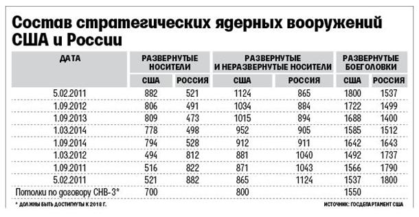 РФ догнала США по количеству носителей ядерного оружия