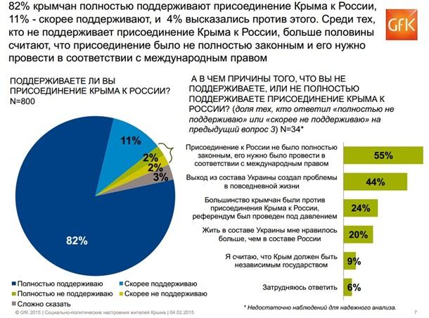 GfK Украина: Аннексию Крыма поддерживают 82% жителей