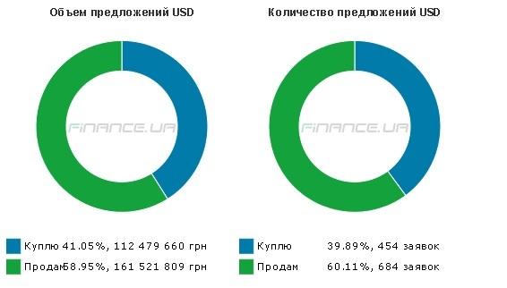 """Украинцы сбрасывают доллар на """"черном"""" рынке в интернете"""
