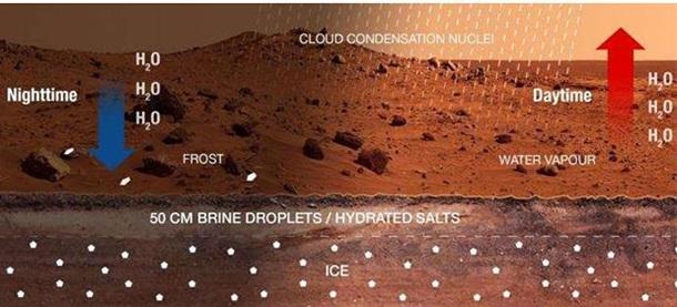 На Марсе обнаружены признаки жидкой воды
