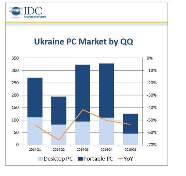 Статистика потребления в Украине , без  бла,бла,бла ... пони юли, то есть реальная.