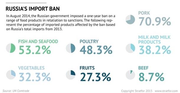 Социальные бунты. Stratfor о последствиях уничтожения продуктов в России