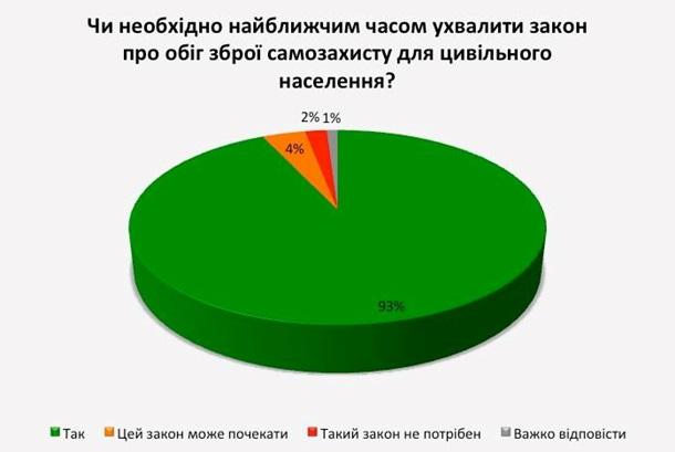 1701275 Легализацию оружия поддерживают 89% украинцев – опрос
