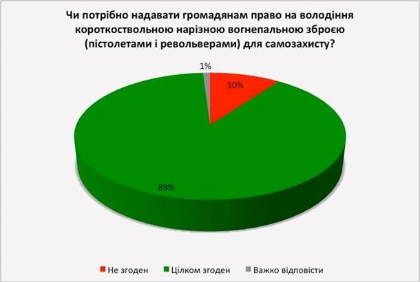 1701276 Легализацию оружия поддерживают 89% украинцев – опрос