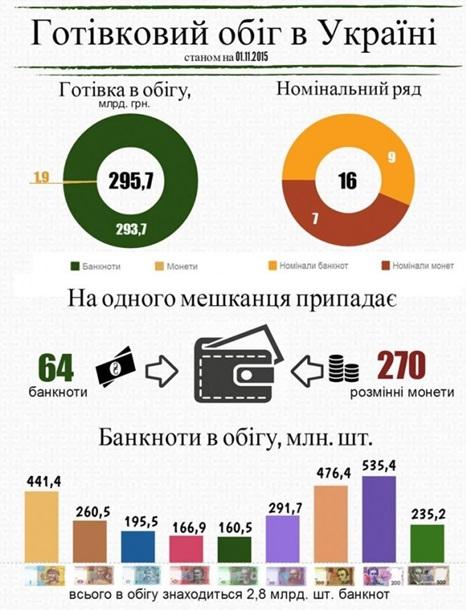 НБУ підрахував кількість готівки в країні