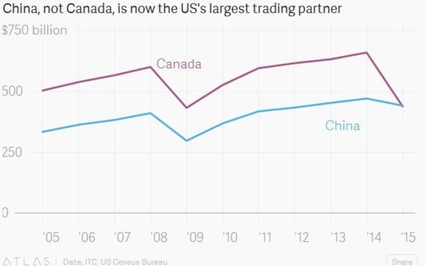 Китай став найбільшим торговим партнером США