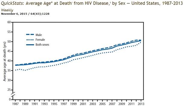 ВІЛ перестав бути смертельною хворобою - вчені