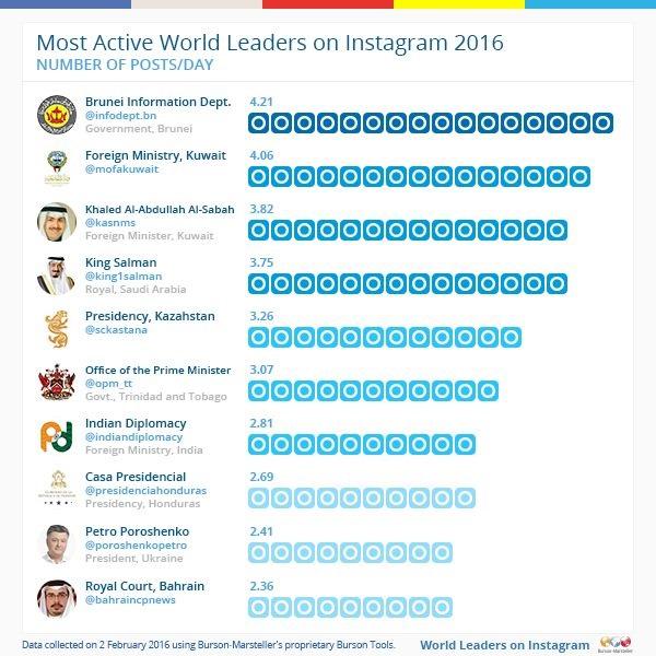 Порошенко вошел в топ-10 рейтинга Instagram