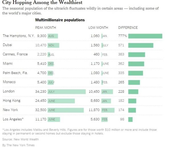 В Лондоне иНью-Йорке больше всего богачей – СМИ