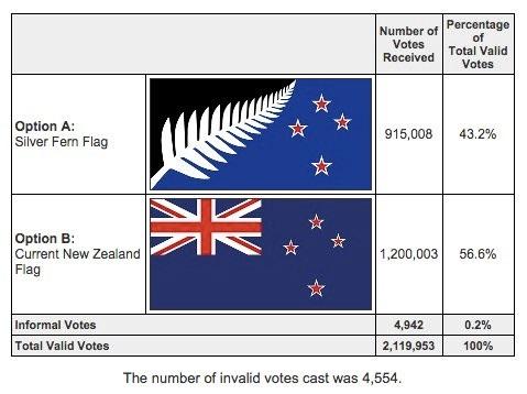 В Новой Зеландии проголосовали против смены флага