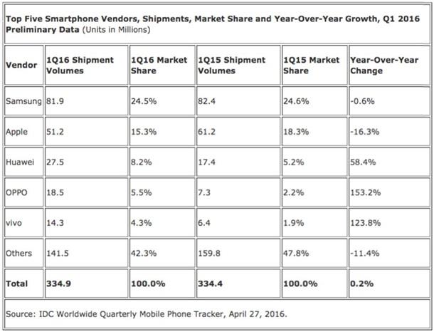 Названі найбільші виробники смартфонів у світі