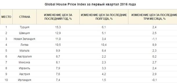 Страна-лидер по падению цен на недвижимость