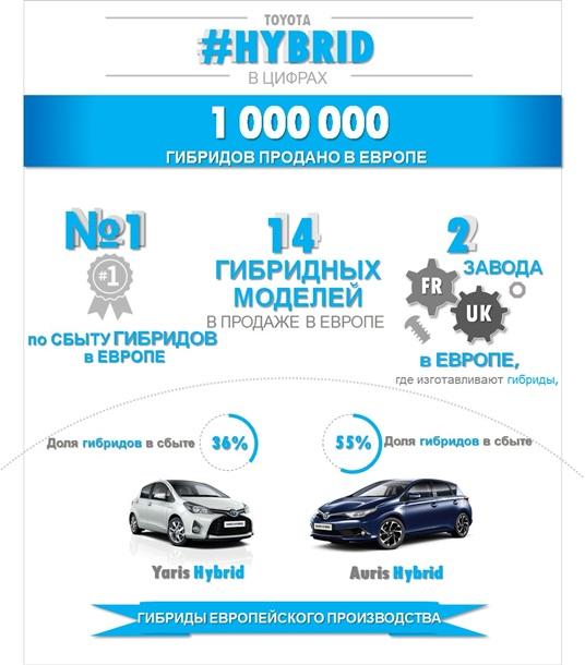 Тойота Мотор Корпорейшн оголосила про продаж понад 9 млн гібридних автомобілів Toyota у світі