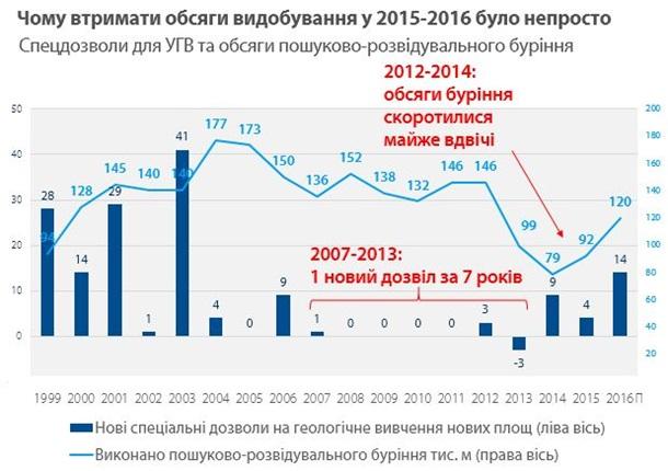 Гройсман: «Укргаздобыча» получила рекордное засемь лет количество разрешений надобычу газа