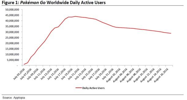 Популярность Pokemon GO падает – Bloomberg