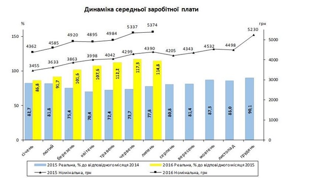 Средняя зарплата в Украине выросла на 22% за год