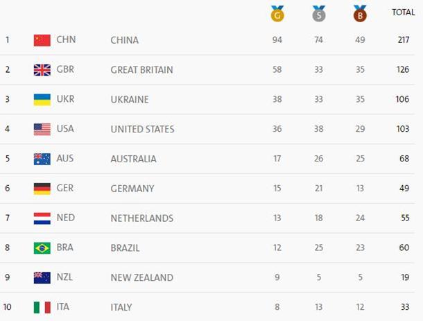 Украина завоевала уже 117 наград наПаралимпиаде вРио