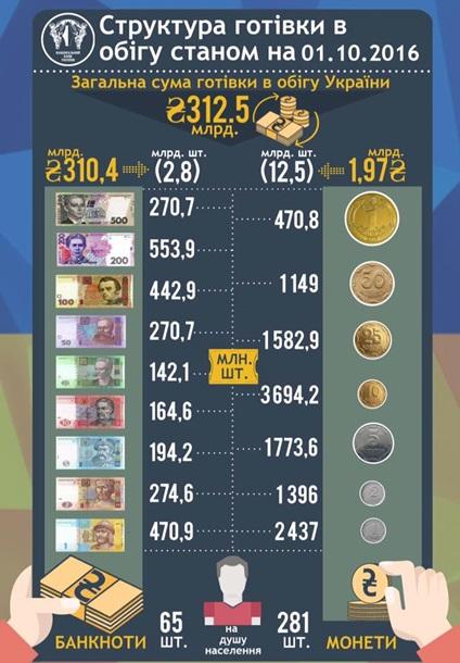 Сколько в Украине гривен?