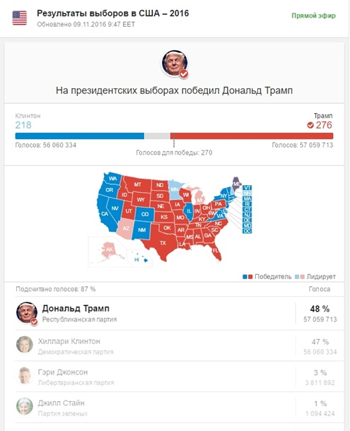 победа Трампа на выборах в США